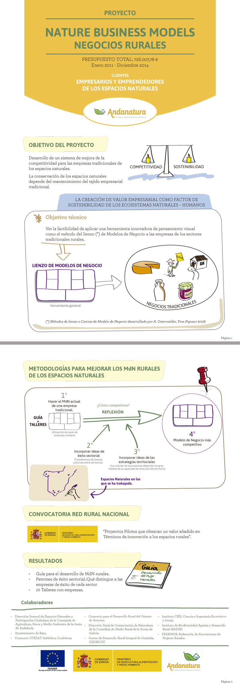 Andantura_Ficha_Proyecto_NatureBusinessModel_NegociosRurales_Web_PopUp